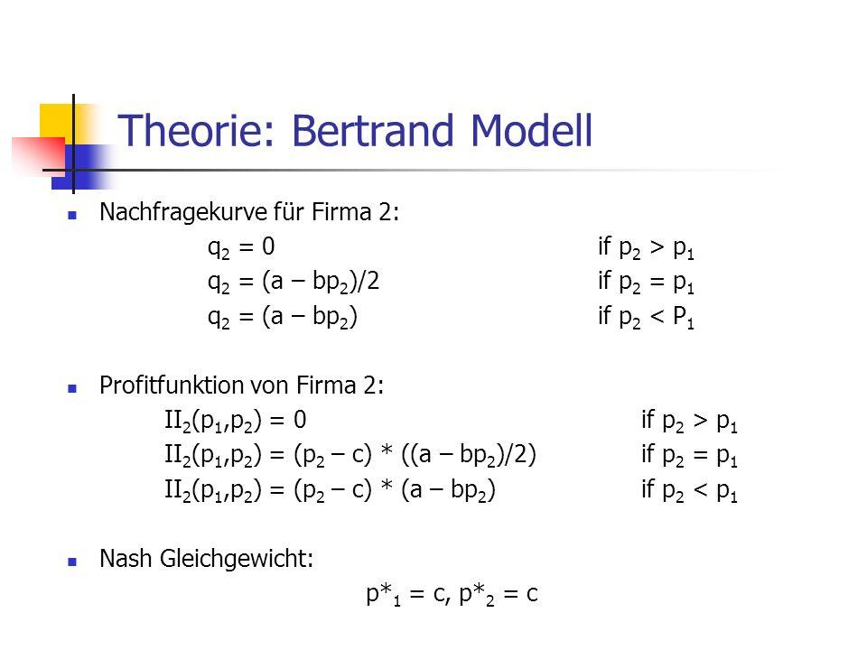 Theorie: Bertrand Modell Nachfragekurve für Firma 2: q 2 = 0if p 2 > p 1 q 2 = (a – bp 2 )/2 if p 2 = p 1 q 2 = (a – bp 2 )if p 2 < P 1 Profitfunktion