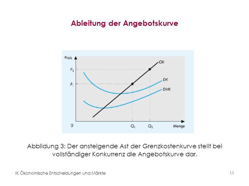 IK Ökonomische Entscheidungen und Märkte11 Ableitung der Angebotskurve Abbildung 3: Der ansteigende Ast der Grenzkostenkurve stellt bei vollständiger