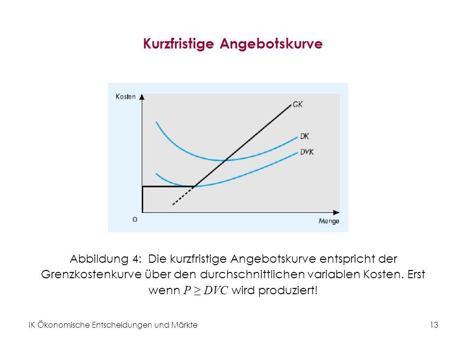 IK Ökonomische Entscheidungen und Märkte13 Kurzfristige Angebotskurve Abbildung 4: Die kurzfristige Angebotskurve entspricht der Grenzkostenkurve über