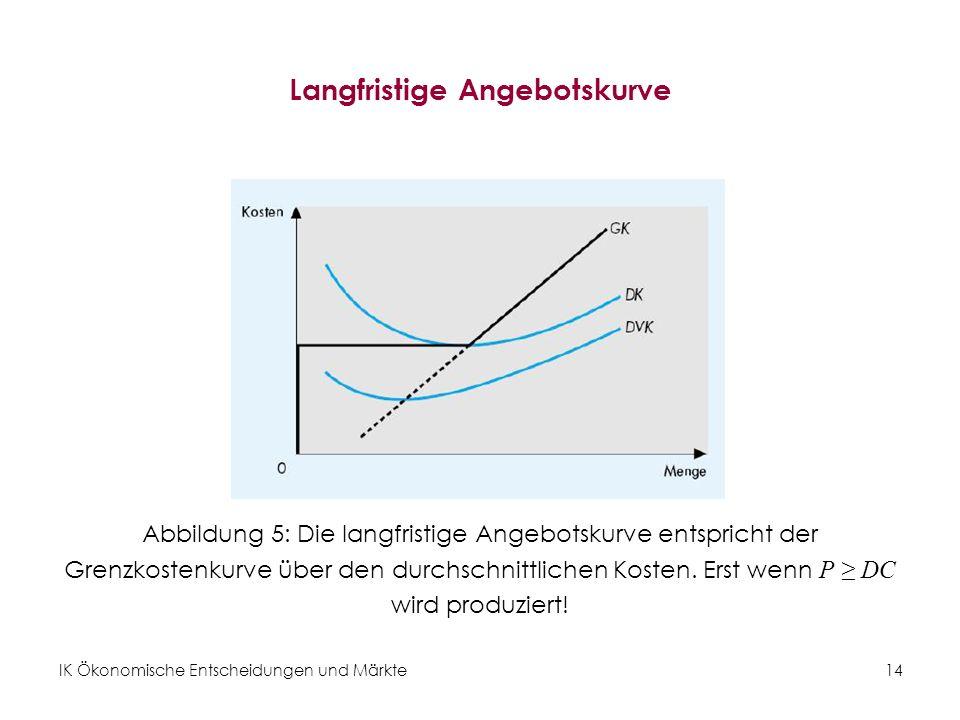 IK Ökonomische Entscheidungen und Märkte14 Langfristige Angebotskurve Abbildung 5: Die langfristige Angebotskurve entspricht der Grenzkostenkurve über
