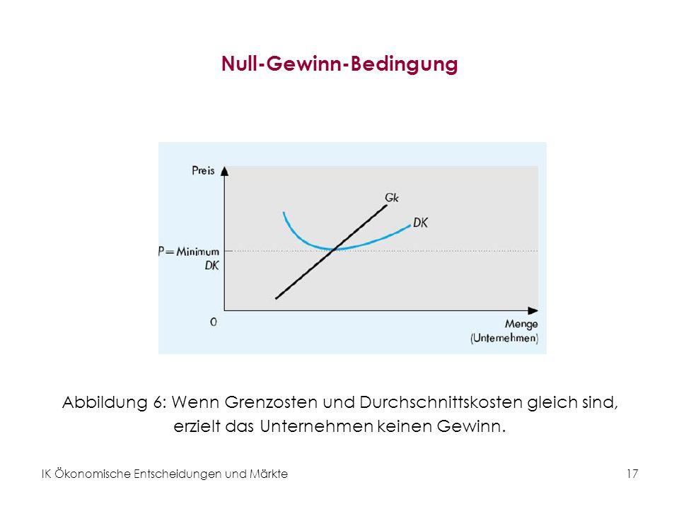 IK Ökonomische Entscheidungen und Märkte17 Null-Gewinn-Bedingung Abbildung 6: Wenn Grenzosten und Durchschnittskosten gleich sind, erzielt das Unterne