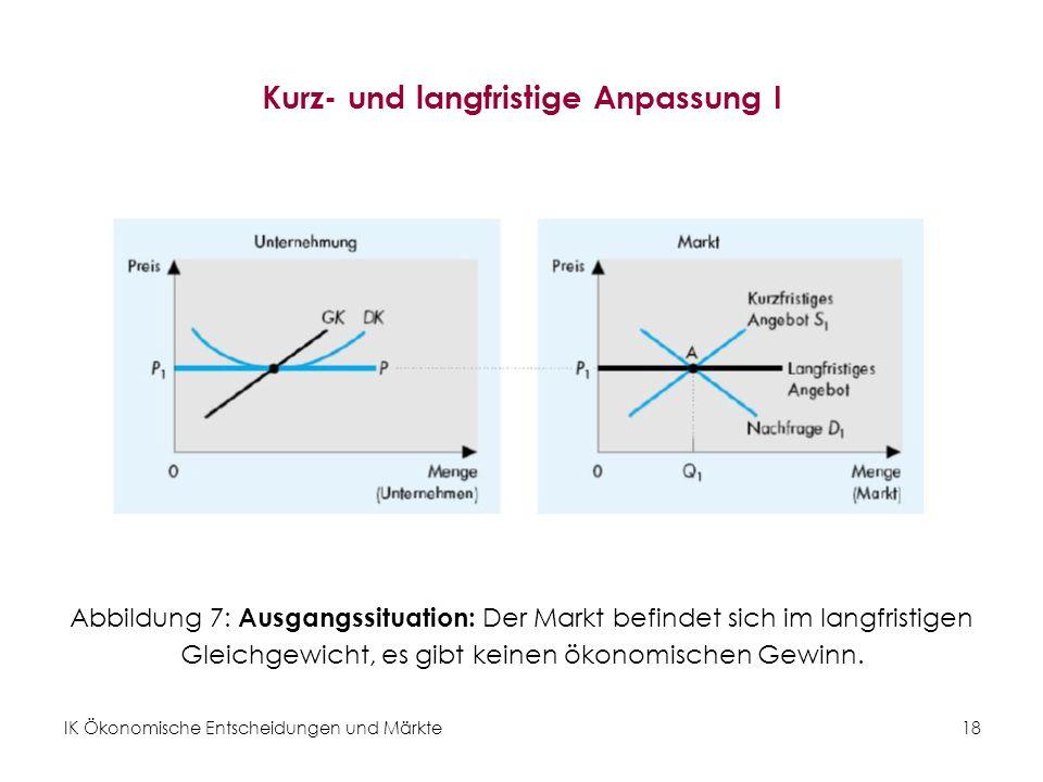 IK Ökonomische Entscheidungen und Märkte18 Kurz- und langfristige Anpassung I Abbildung 7: Ausgangssituation: Der Markt befindet sich im langfristigen