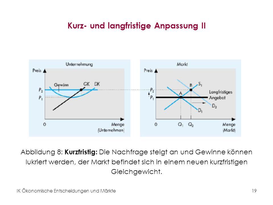 IK Ökonomische Entscheidungen und Märkte19 Kurz- und langfristige Anpassung II Abbildung 8: Kurzfristig: Die Nachfrage steigt an und Gewinne können lu