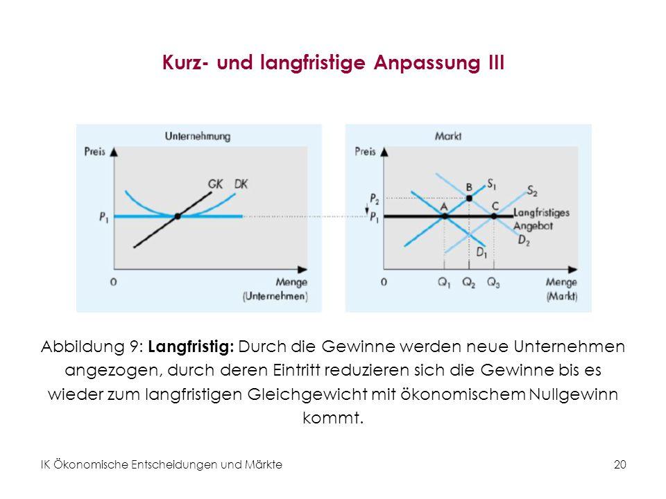 IK Ökonomische Entscheidungen und Märkte20 Kurz- und langfristige Anpassung III Abbildung 9: Langfristig: Durch die Gewinne werden neue Unternehmen an