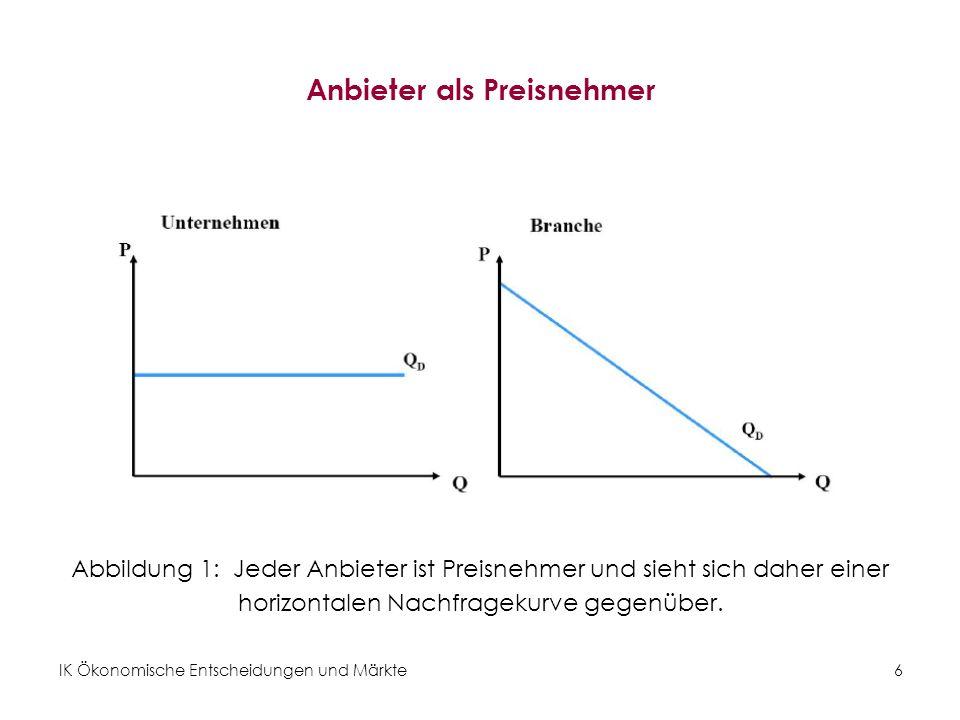 IK Ökonomische Entscheidungen und Märkte6 Anbieter als Preisnehmer Abbildung 1: Jeder Anbieter ist Preisnehmer und sieht sich daher einer horizontalen