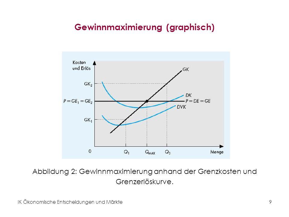 IK Ökonomische Entscheidungen und Märkte20 Kurz- und langfristige Anpassung III Abbildung 9: Langfristig: Durch die Gewinne werden neue Unternehmen angezogen, durch deren Eintritt reduzieren sich die Gewinne bis es wieder zum langfristigen Gleichgewicht mit ökonomischem Nullgewinn kommt.