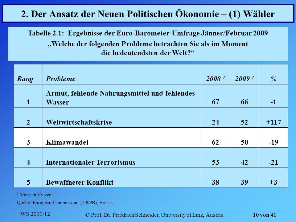 WS 2011/12 © Prof. Dr. Friedrich Schneider, University of Linz, Austria 10 von 41 2. Der Ansatz der Neuen Politischen Ökonomie – (1) Wähler Tabelle 2.