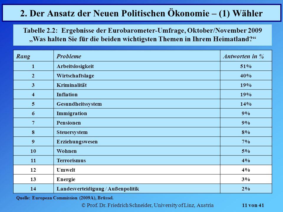 © Prof. Dr. Friedrich Schneider, University of Linz, Austria 11 von 41 2. Der Ansatz der Neuen Politischen Ökonomie – (1) Wähler Tabelle 2.2: Ergebnis