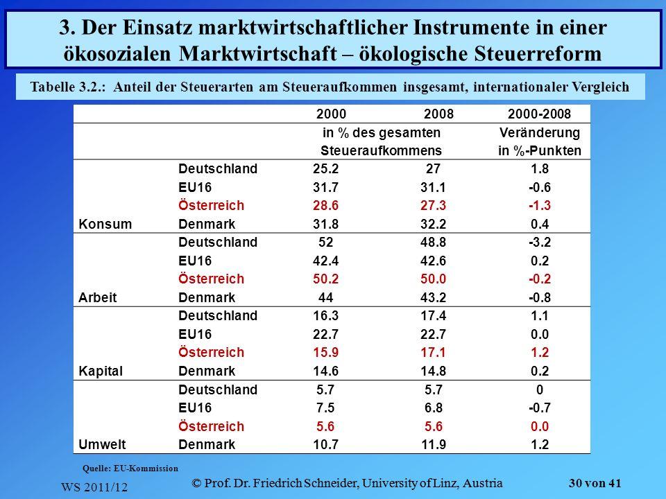 WS 2011/12 © Prof. Dr. Friedrich Schneider, University of Linz, Austria 30 von 41 Tabelle 3.2.: Anteil der Steuerarten am Steueraufkommen insgesamt, i