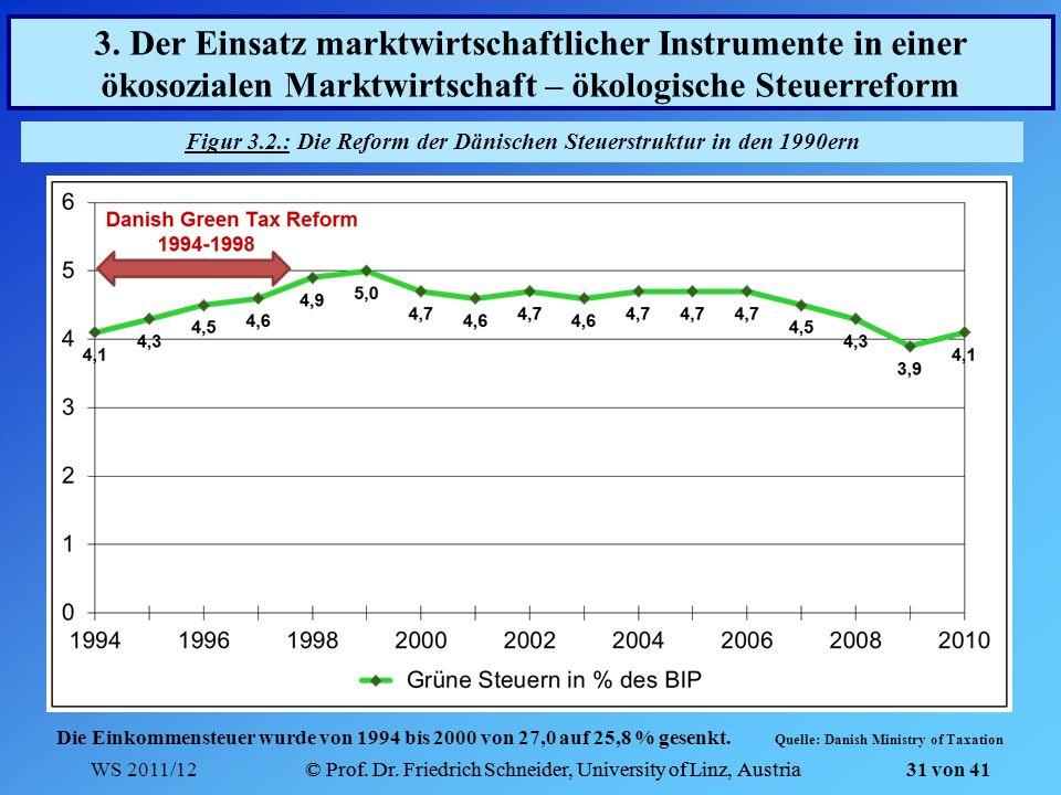 WS 2011/12© Prof. Dr. Friedrich Schneider, University of Linz, Austria 31 von 41 © Prof. Dr. Friedrich Schneider, University of Linz, Austria Figur 3.