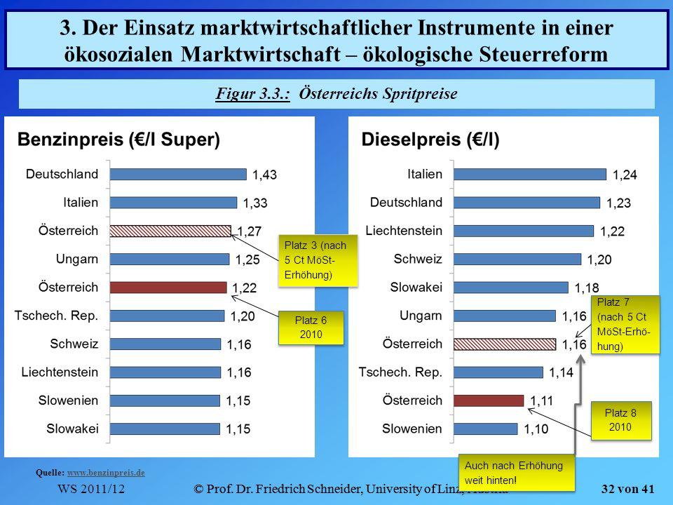 WS 2011/12© Prof. Dr. Friedrich Schneider, University of Linz, Austria 32 von 41 Figur 3.3.: Österreichs Spritpreise 3. Der Einsatz marktwirtschaftlic