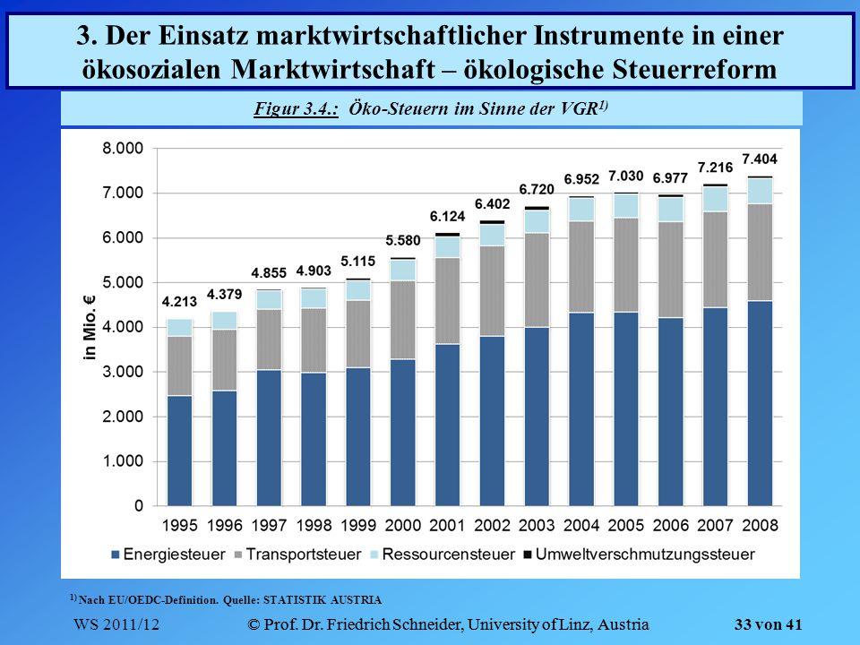 WS 2011/12© Prof. Dr. Friedrich Schneider, University of Linz, Austria 33 von 41 Figur 3.4.: Öko-Steuern im Sinne der VGR 1) 3. Der Einsatz marktwirts