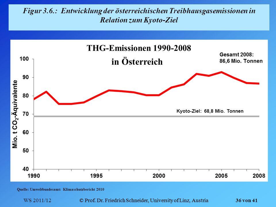WS 2011/12© Prof. Dr. Friedrich Schneider, University of Linz, Austria 36 von 41 Figur 3.6.: Entwicklung der österreichischen Treibhausgasemissionen i
