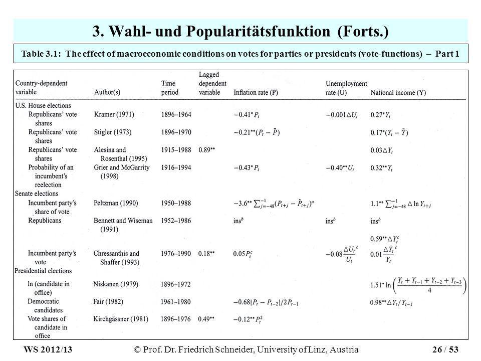 3. Wahl- und Popularitätsfunktion (Forts.) Table 3.1: The effect of macroeconomic conditions on votes for parties or presidents (vote-functions) – Par