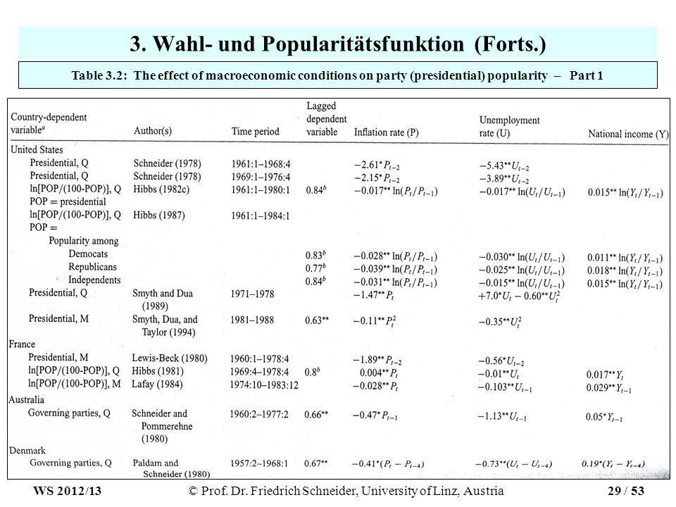 3. Wahl- und Popularitätsfunktion (Forts.) Table 3.2: The effect of macroeconomic conditions on party (presidential) popularity – Part 1 WS 2012/13© P