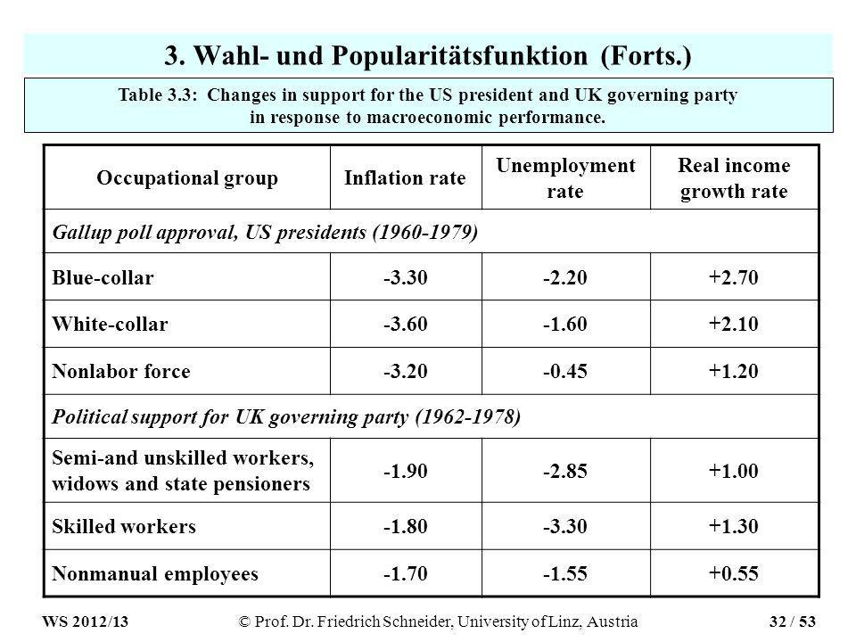 3. Wahl- und Popularitätsfunktion (Forts.) Occupational groupInflation rate Unemployment rate Real income growth rate Gallup poll approval, US preside