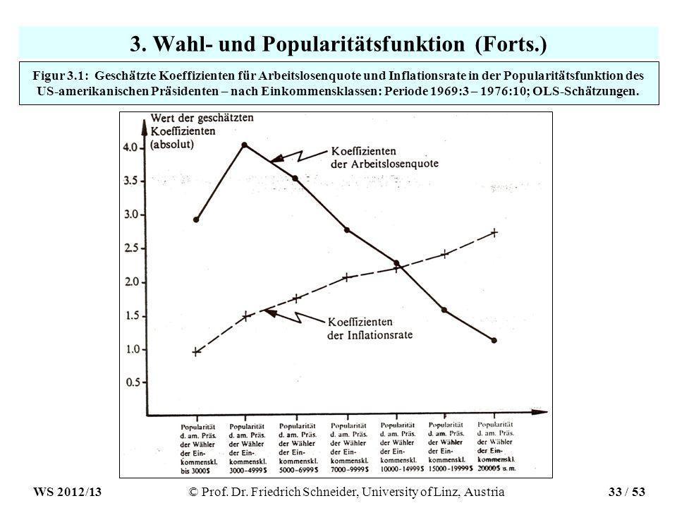 3. Wahl- und Popularitätsfunktion (Forts.) Figur 3.1: Geschätzte Koeffizienten für Arbeitslosenquote und Inflationsrate in der Popularitätsfunktion de