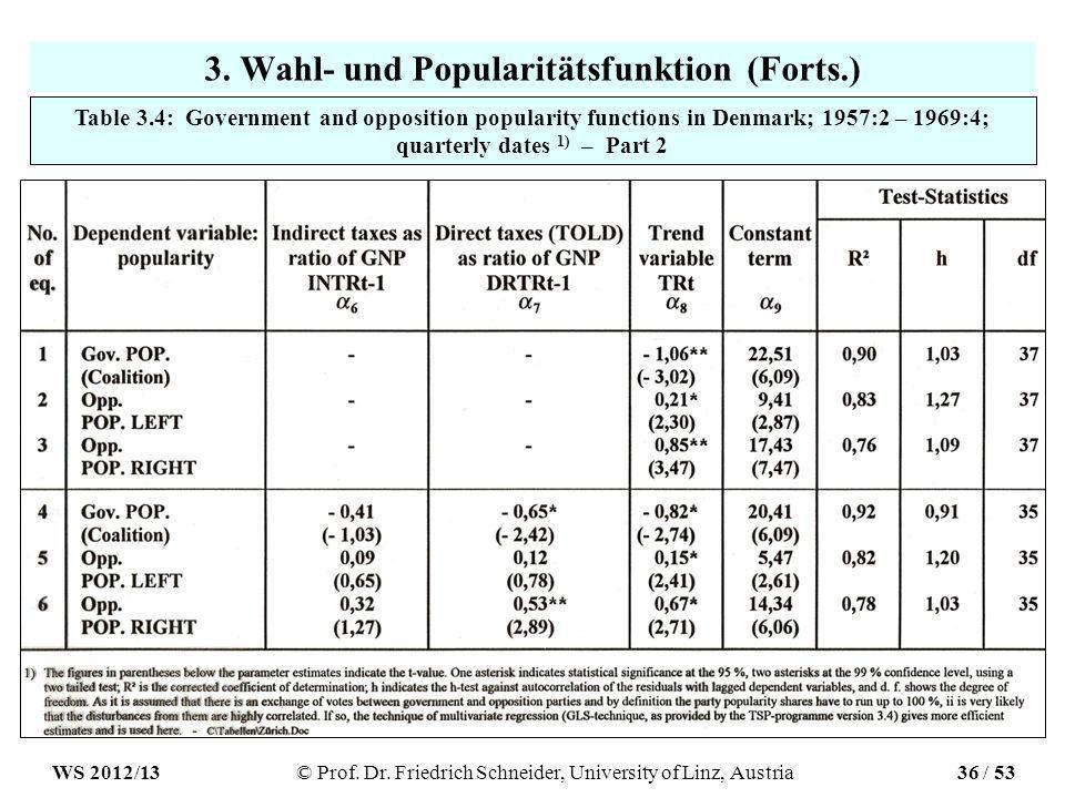 3. Wahl- und Popularitätsfunktion (Forts.) Table 3.4: Government and opposition popularity functions in Denmark; 1957:2 – 1969:4; quarterly dates 1) –