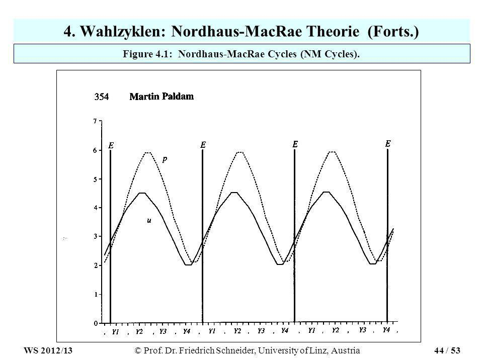 4. Wahlzyklen: Nordhaus-MacRae Theorie (Forts.) Figure 4.1: Nordhaus-MacRae Cycles (NM Cycles).