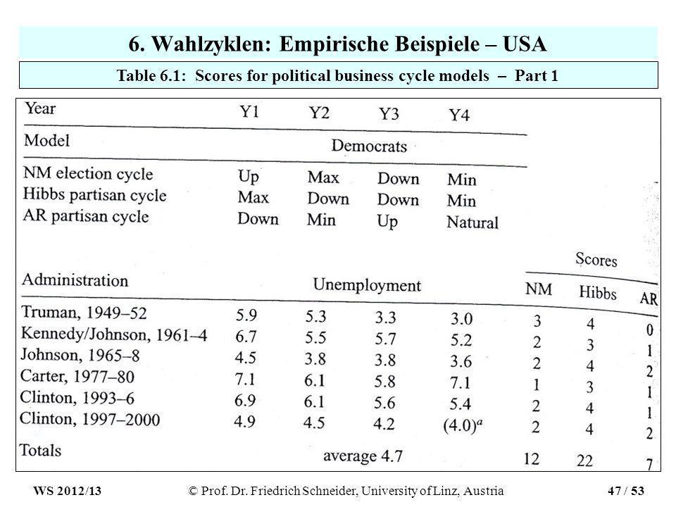 6. Wahlzyklen: Empirische Beispiele – USA Table 6.1: Scores for political business cycle models – Part 1 WS 2012/13© Prof. Dr. Friedrich Schneider, Un