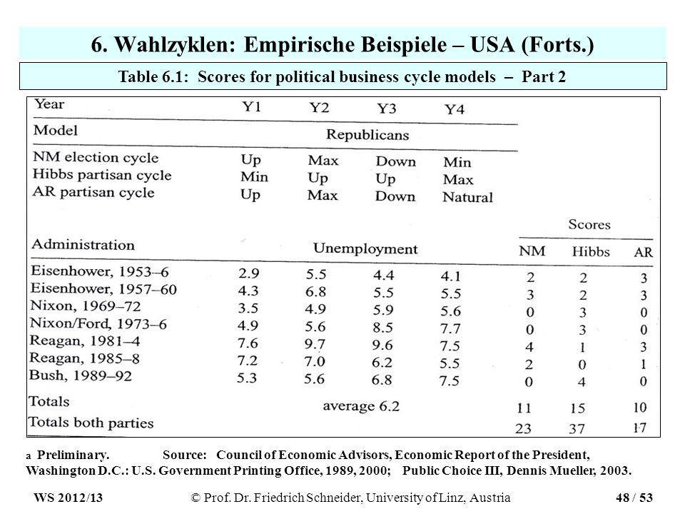 6. Wahlzyklen: Empirische Beispiele – USA (Forts.) Table 6.1: Scores for political business cycle models – Part 2 a Preliminary.Source: Council of Eco