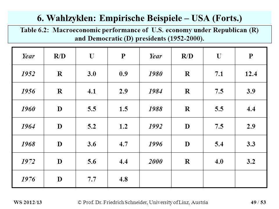 6. Wahlzyklen: Empirische Beispiele – USA (Forts.) YearR/DUPYearR/DUP 1952R3.00.91980R7.112.4 1956R4.12.91984R7.53.9 1960D5.51.51988R5.54.4 1964D5.21.
