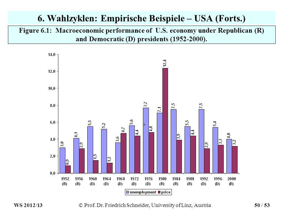 6.Wahlzyklen: Empirische Beispiele – USA (Forts.) Figure 6.1: Macroeconomic performance of U.S.
