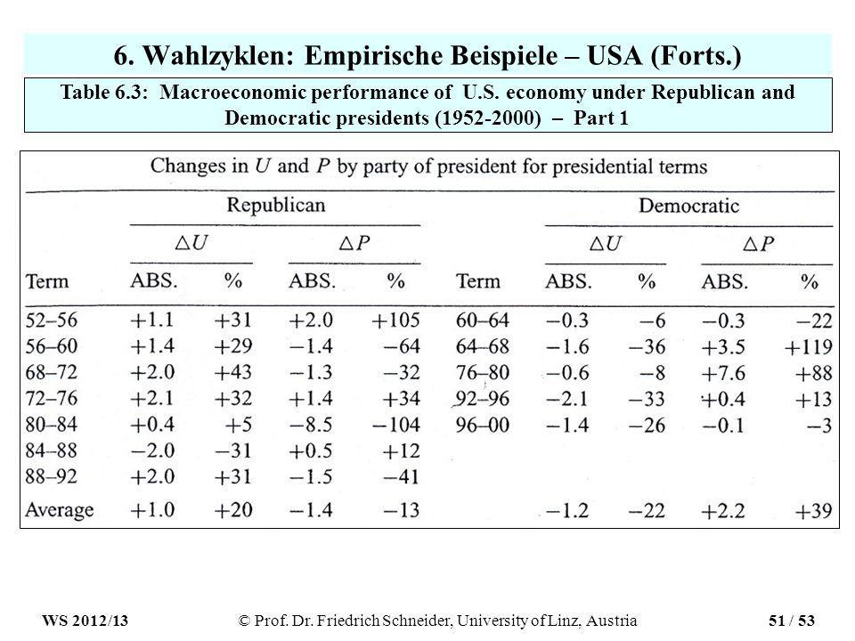 6. Wahlzyklen: Empirische Beispiele – USA (Forts.) Table 6.3: Macroeconomic performance of U.S.