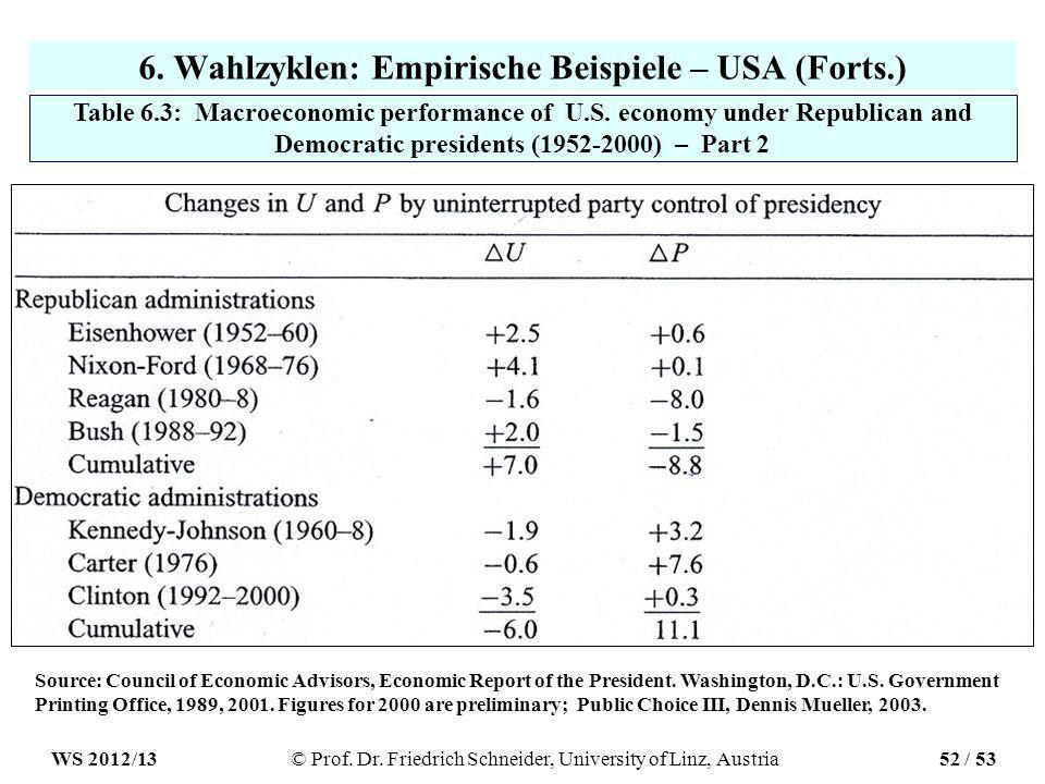 6.Wahlzyklen: Empirische Beispiele – USA (Forts.) Table 6.3: Macroeconomic performance of U.S.