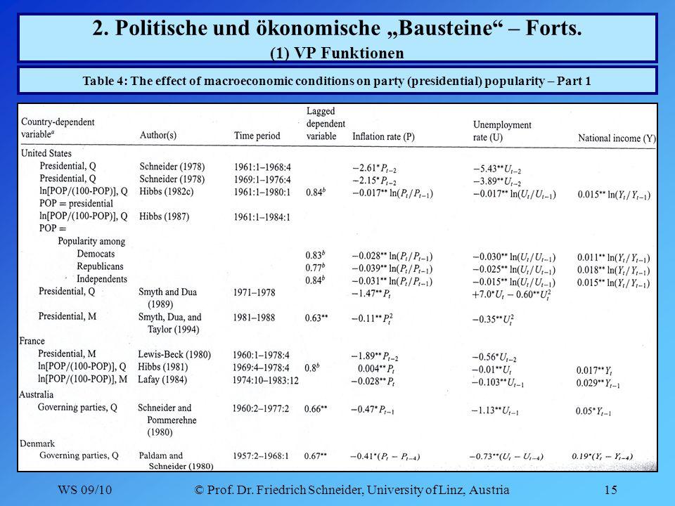 WS 09/10© Prof. Dr. Friedrich Schneider, University of Linz, Austria15 2.