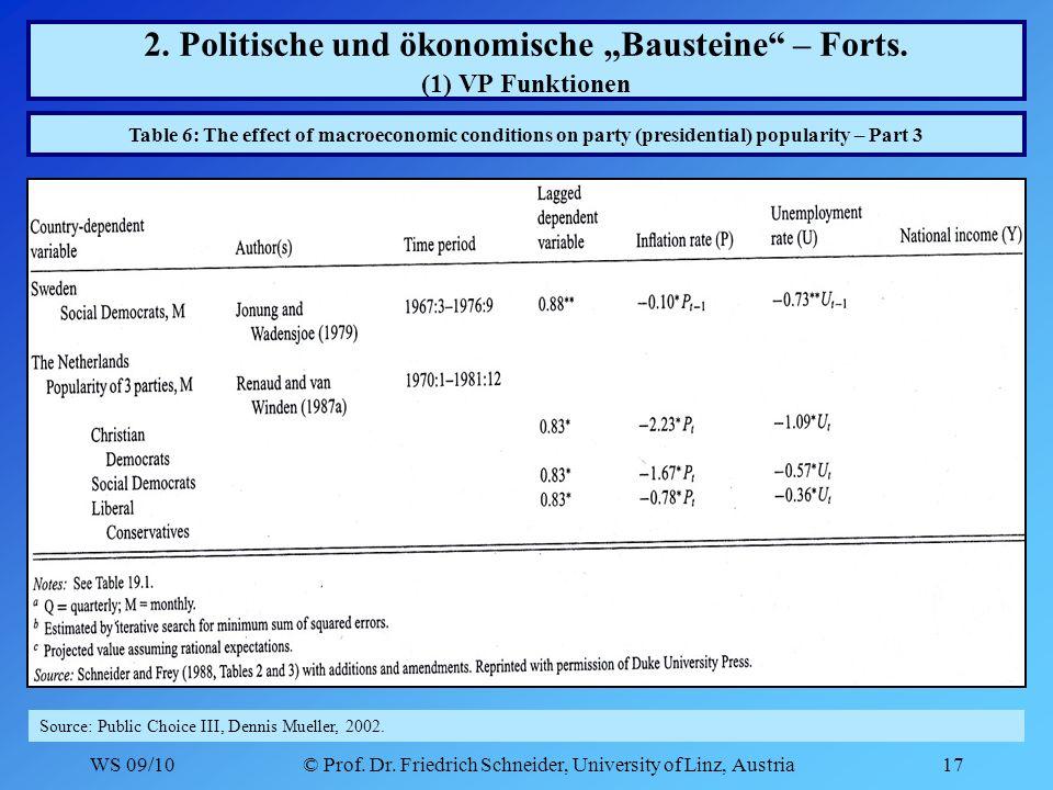 WS 09/10© Prof. Dr. Friedrich Schneider, University of Linz, Austria17 2.