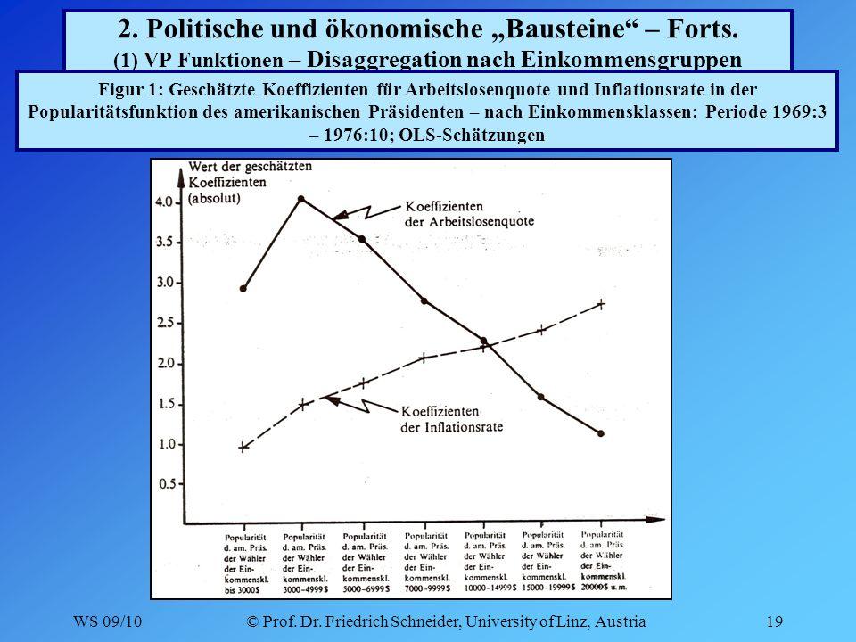 WS 09/10© Prof. Dr. Friedrich Schneider, University of Linz, Austria19 2.