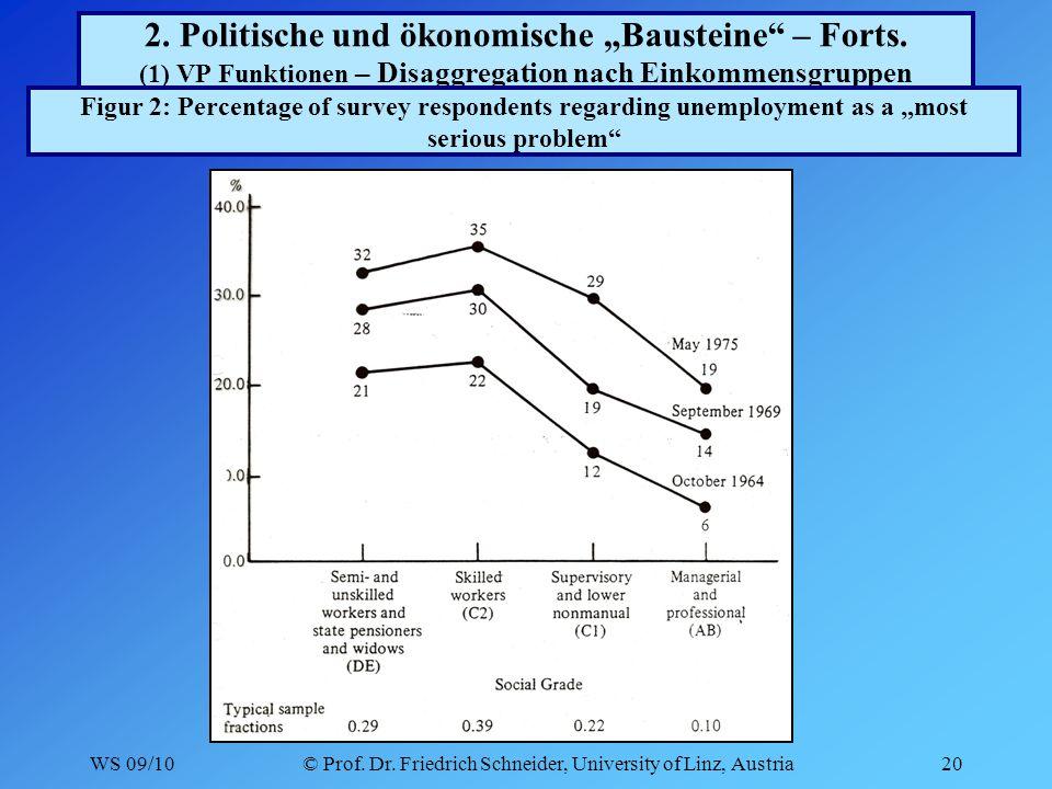 WS 09/10© Prof. Dr. Friedrich Schneider, University of Linz, Austria20 2.