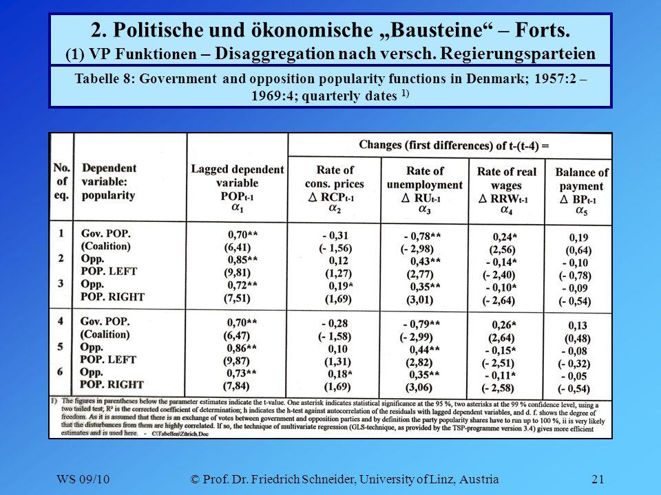 WS 09/10© Prof. Dr. Friedrich Schneider, University of Linz, Austria21 2.