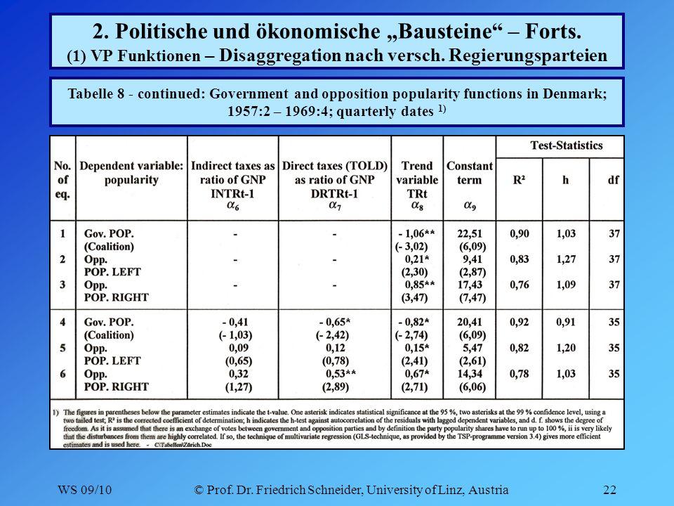 WS 09/10© Prof. Dr. Friedrich Schneider, University of Linz, Austria22 2.