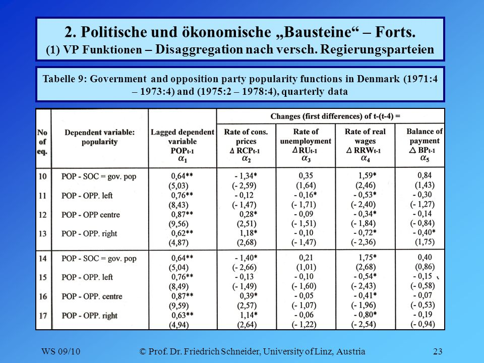 WS 09/10© Prof. Dr. Friedrich Schneider, University of Linz, Austria23 2.