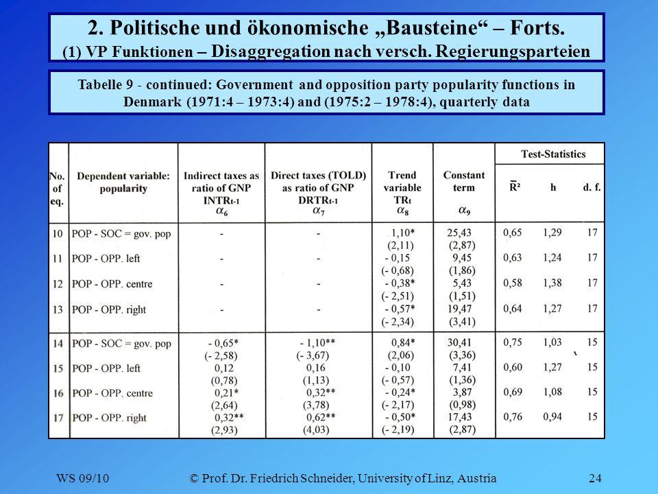 WS 09/10© Prof. Dr. Friedrich Schneider, University of Linz, Austria24 2.