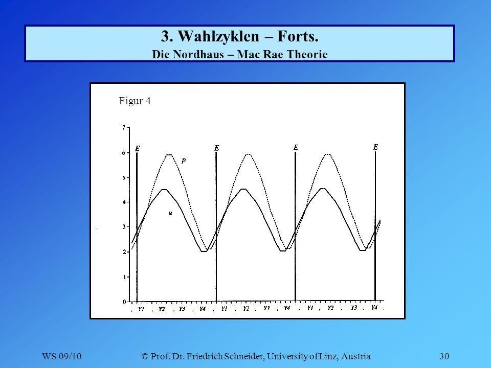 WS 09/10© Prof. Dr. Friedrich Schneider, University of Linz, Austria30 3.