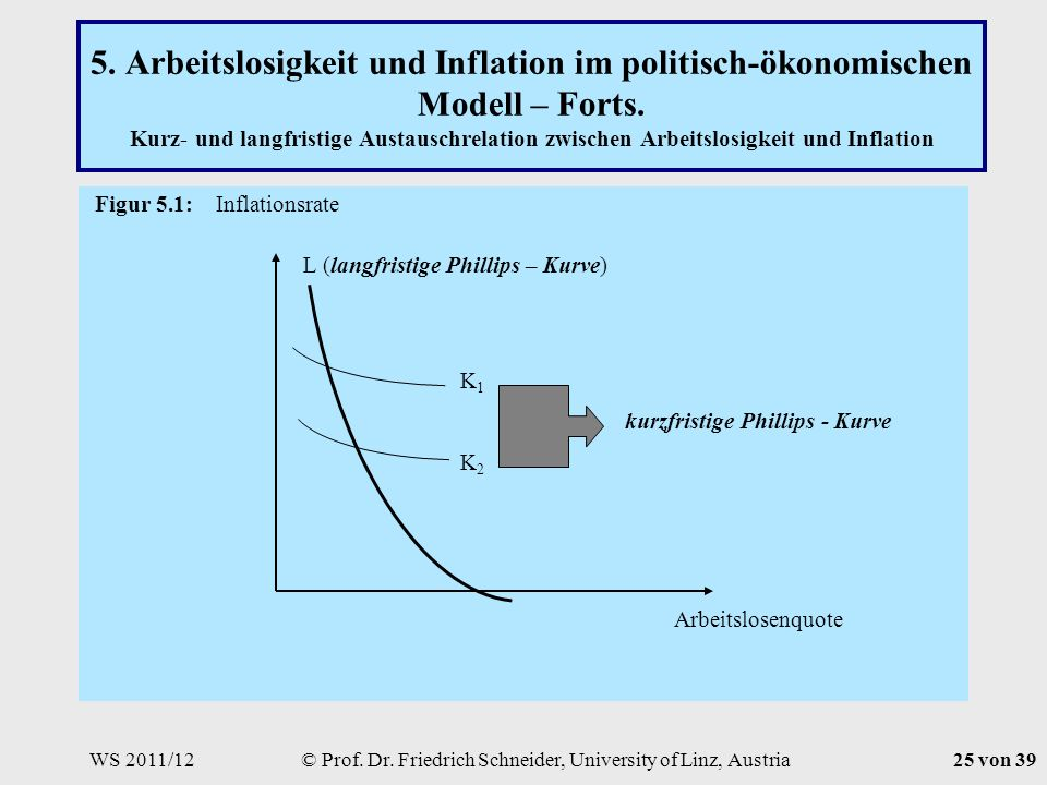 WS 2011/12© Prof. Dr. Friedrich Schneider, University of Linz, Austria25 von 39 5.