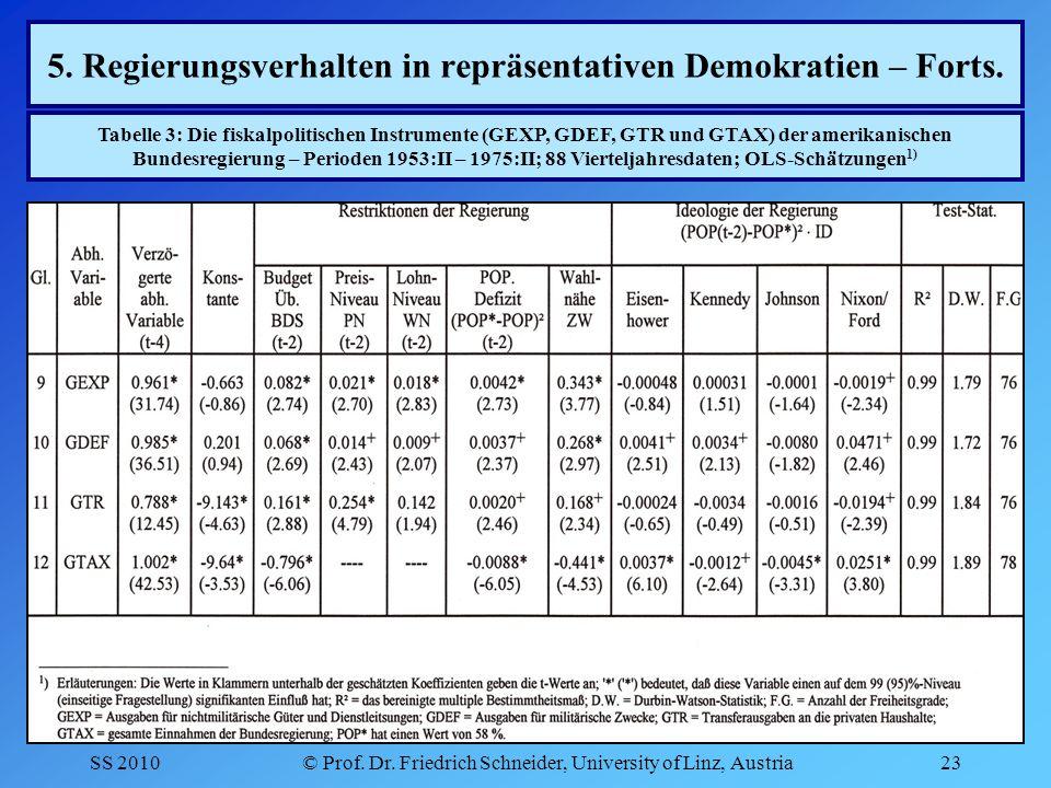 SS 2010© Prof. Dr. Friedrich Schneider, University of Linz, Austria23 5.