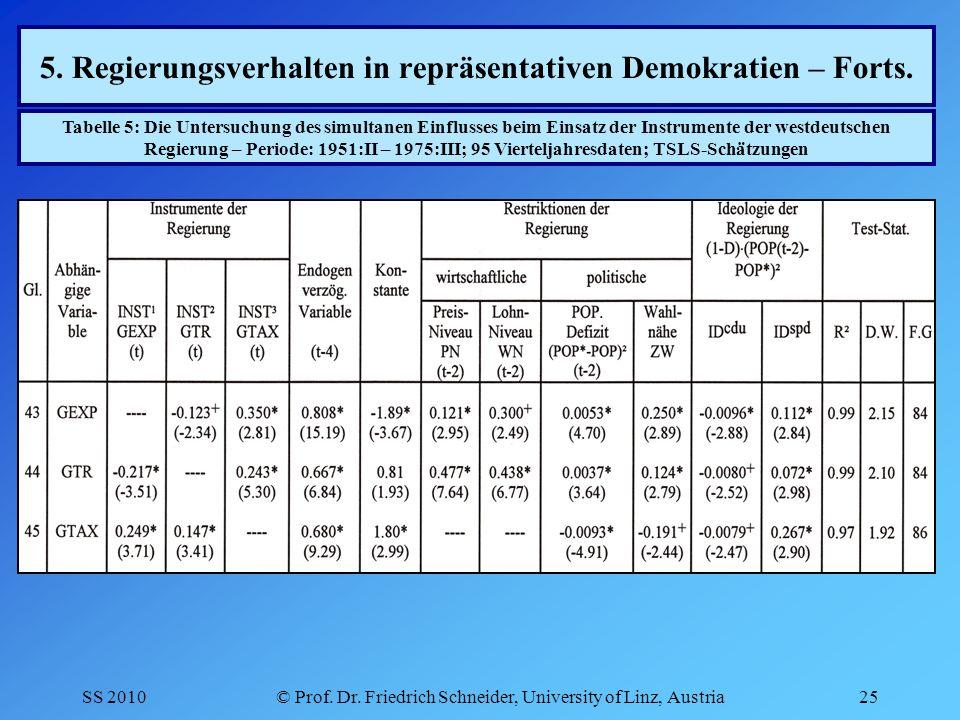 SS 2010© Prof. Dr. Friedrich Schneider, University of Linz, Austria25 5.