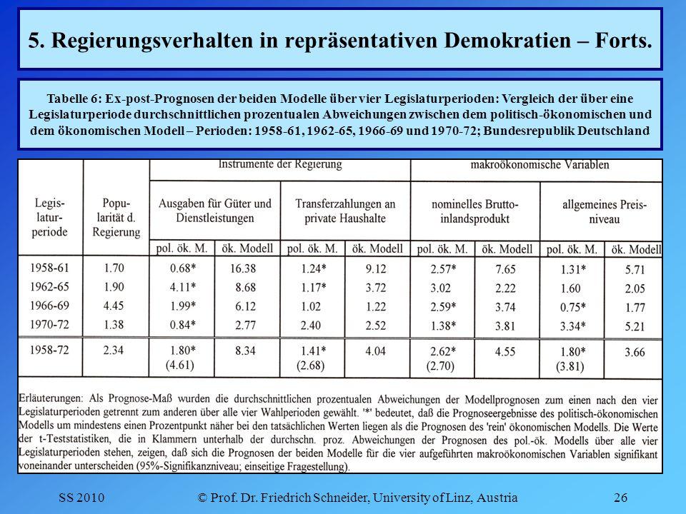 SS 2010© Prof. Dr. Friedrich Schneider, University of Linz, Austria26 5.