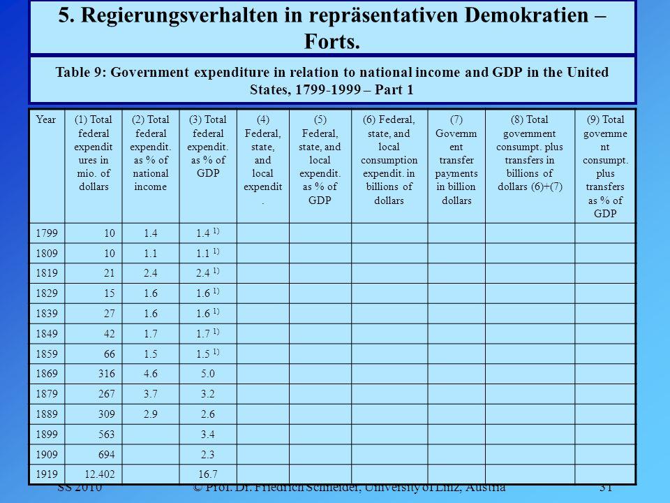 SS 2010© Prof. Dr. Friedrich Schneider, University of Linz, Austria31 5.