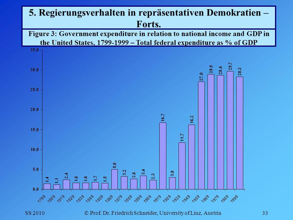 SS 2010© Prof. Dr. Friedrich Schneider, University of Linz, Austria33 5.
