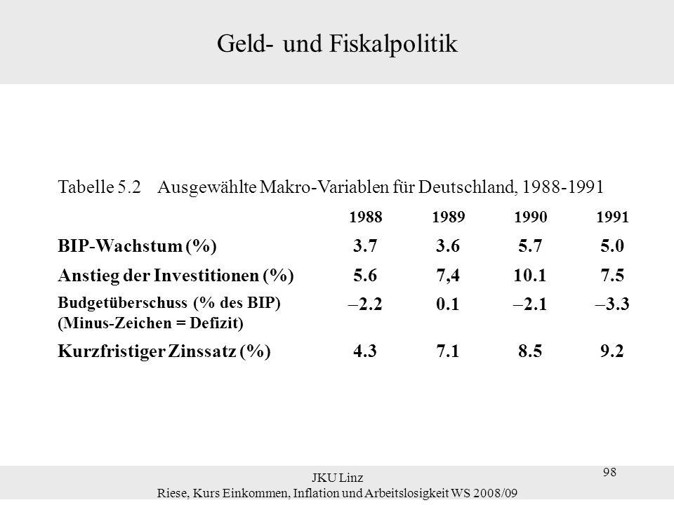 JKU Linz Riese, Kurs Einkommen, Inflation und Arbeitslosigkeit WS 2008/09 98 Tabelle 5.2 Ausgewählte Makro-Variablen für Deutschland, 1988-1991 198819