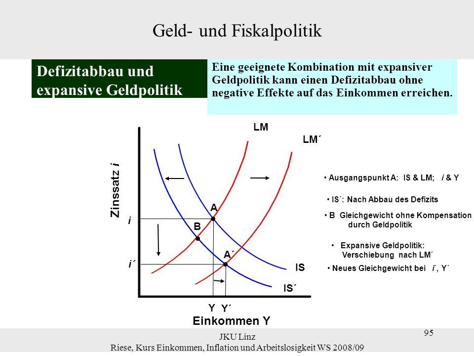 JKU Linz Riese, Kurs Einkommen, Inflation und Arbeitslosigkeit WS 2008/09 96 Tabelle 5.2 Ausgewählte Makro-Variablen für die USA, 1991-1998 19911992199319941995199619971998 Budgetüberschuss (% des BIP) (Minus-Zeichen = Defizit) 3.3 4.5 3.8 2.7 2.4 1.4 0.3 0.8 BIP-Wachstum (%) 0.9 2.72.33.42.02.73.93.7 Zinssatz (%)7.35.53.73.35.05.65.24.8 Geld- und Fiskalpolitik