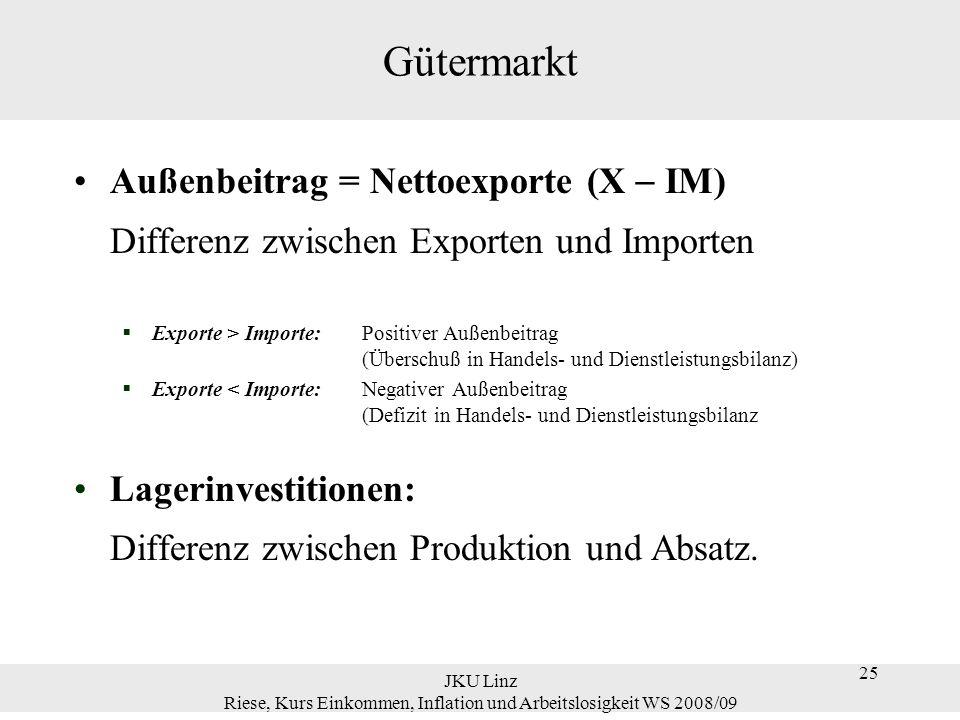 25 JKU Linz Riese, Kurs Einkommen, Inflation und Arbeitslosigkeit WS 2008/09 25 Gütermarkt Außenbeitrag = Nettoexporte (X IM) Differenz zwischen Expor