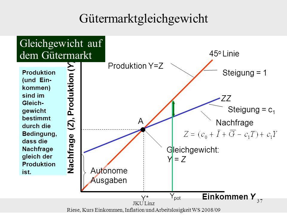 37 JKU Linz Riese, Kurs Einkommen, Inflation und Arbeitslosigkeit WS 2008/09 37 Gütermarktgleichgewicht Einkommen Y Nachfrage (Z), Produktion (Y) 45 o