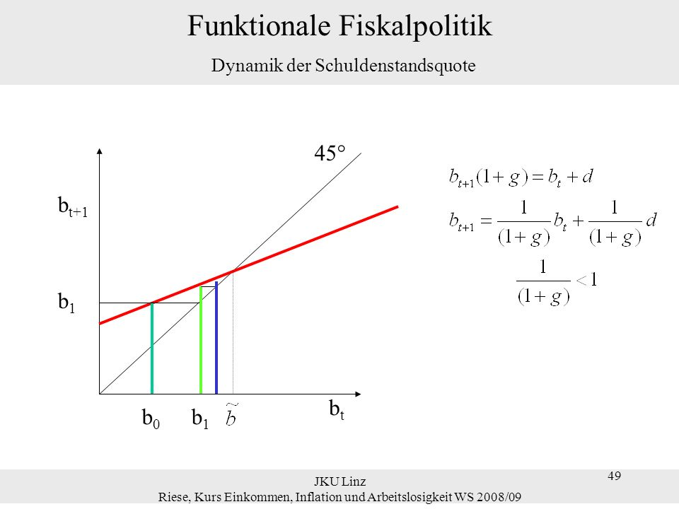 49 JKU Linz Riese, Kurs Einkommen, Inflation und Arbeitslosigkeit WS 2008/09 49 Funktionale Fiskalpolitik Dynamik der Schuldenstandsquote btbt b t+1 b