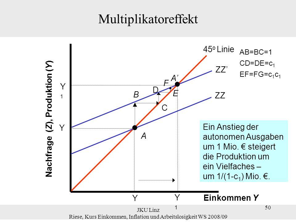 50 JKU Linz Riese, Kurs Einkommen, Inflation und Arbeitslosigkeit WS 2008/09 50 Multiplikatoreffekt ZZ B Einkommen Y Nachfrage (Z), Produktion (Y) 45